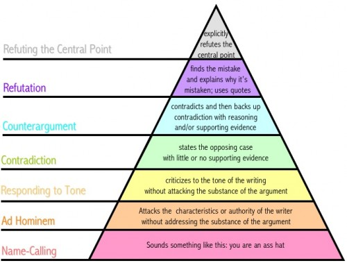 disagreement hierarchy[1] 500x379 Disagreement Hierarchy Religion Politics